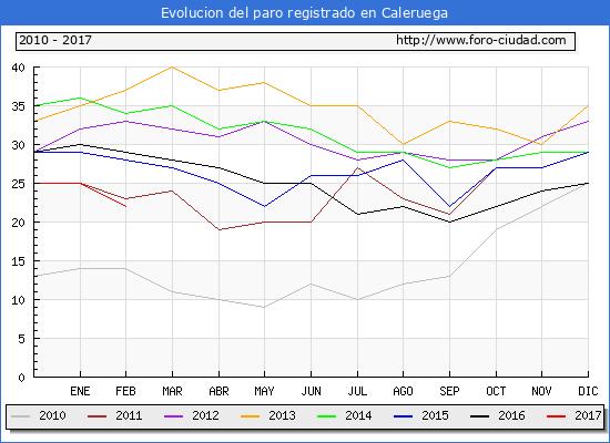 Evolucion de los datos de parados para el Municipio de Caleruega hasta Febrero del 2017.
