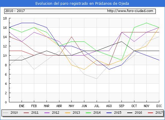 Evolucion de los datos de parados para el Municipio de Prádanos de Ojeda hasta Febrero del 2017.