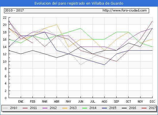 Evolucion de los datos de parados para el Municipio de Villalba de Guardo hasta Febrero del 2017.