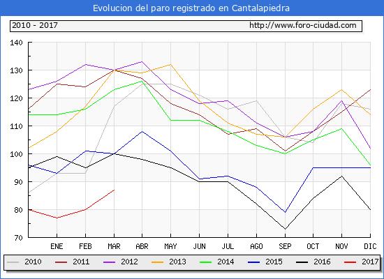 Evolucion de los datos de parados para el Municipio de Cantalapiedra hasta Marzo del 2017.