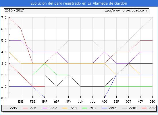 Evolucion de los datos de parados para el Municipio de La Alameda de Gardón hasta Marzo del 2017.
