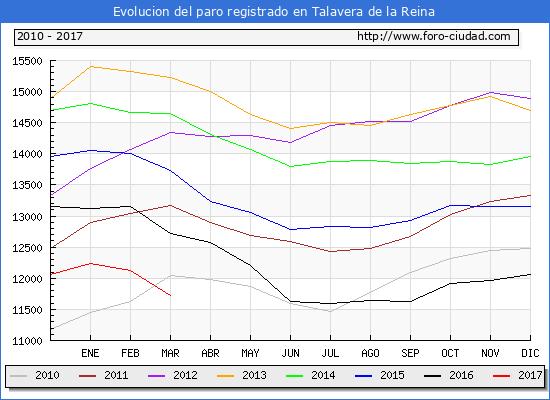 Evolucion de los datos de parados para el Municipio de Talavera de la Reina hasta Marzo del 2017.