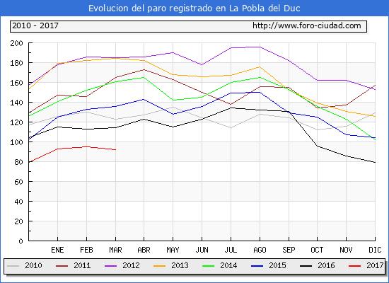 Evolucion de los datos de parados para el Municipio de la Pobla del Duc hasta Marzo del 2017.
