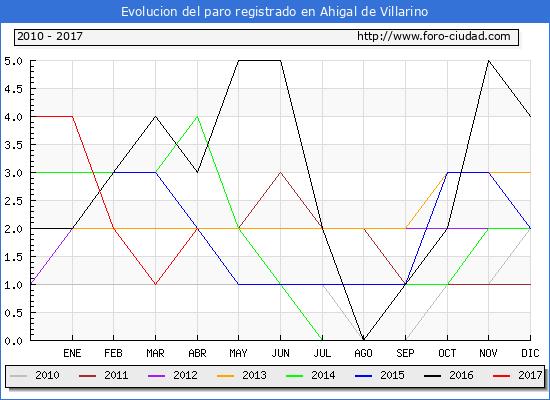 Evolucion  de los datos de parados para el Municipio de Ahigal de Villarino hasta Abril del 2017.