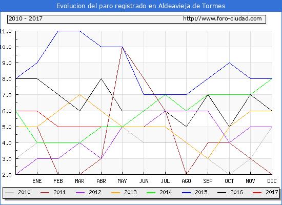 Evolucion de los datos de parados para el Municipio de Aldeavieja de Tormes hasta Abril del 2017.