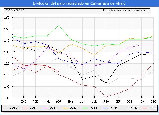 Evolucion  de los datos de parados para el Municipio de Calvarrasa de Abajo hasta Abril del 2017.