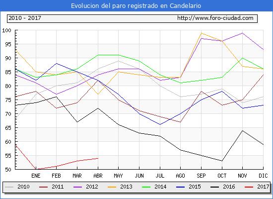 Evolucion  de los datos de parados para el Municipio de Candelario hasta Abril del 2017.