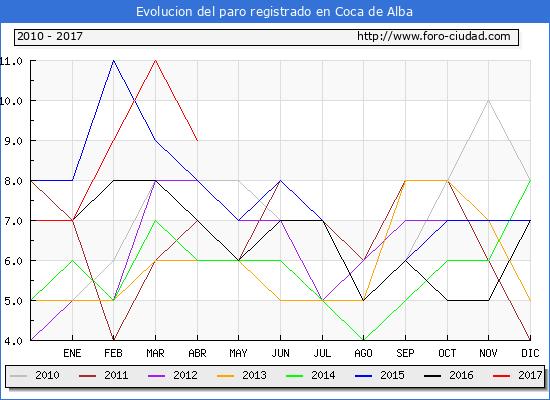 Evolucion  de los datos de parados para el Municipio de Coca de Alba hasta Abril del 2017.