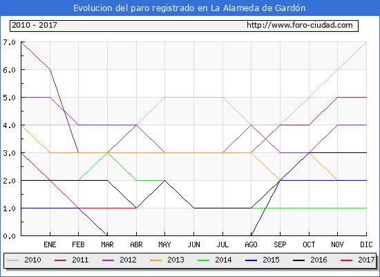 Evolucion  de los datos de parados para el Municipio de La Alameda de Gardón hasta Abril del 2017.