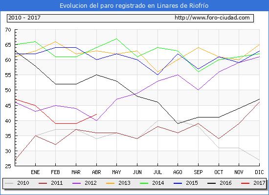 Evolucion  de los datos de parados para el Municipio de Linares de Riofrío hasta Abril del 2017.