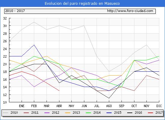 Evolucion  de los datos de parados para el Municipio de Masueco hasta Abril del 2017.