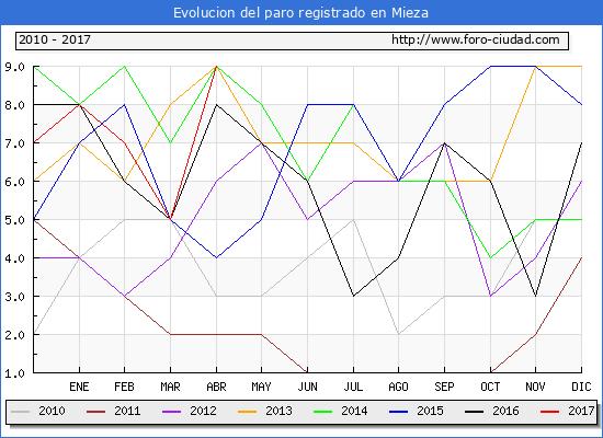 Evolucion  de los datos de parados para el Municipio de Mieza hasta Abril del 2017.