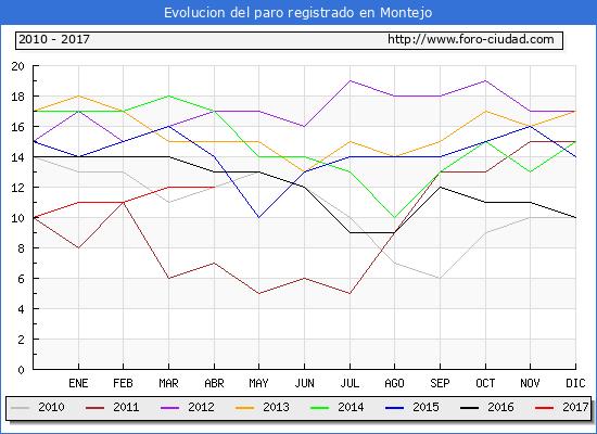 Evolucion de los datos de parados para el Municipio de Montejo hasta Abril del 2017.