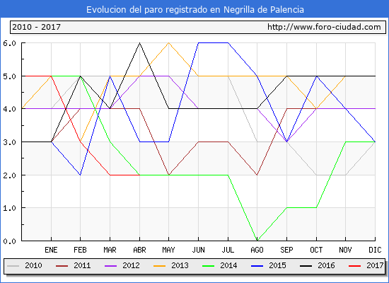 Evolucion  de los datos de parados para el Municipio de Negrilla de Palencia hasta Abril del 2017.