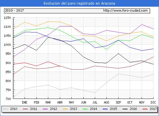 Evolucion  de los datos de parados para el Municipio de Aracena hasta Abril del 2017.