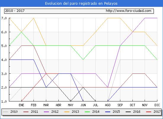 Evolucion  de los datos de parados para el Municipio de Pelayos hasta Abril del 2017.