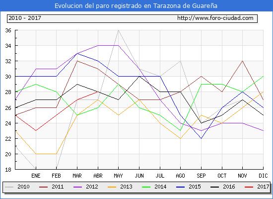 Evolucion  de los datos de parados para el Municipio de Tarazona de Guareña hasta Abril del 2017.