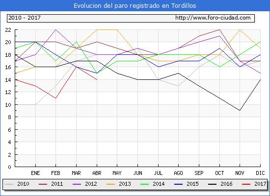 Evolucion  de los datos de parados para el Municipio de Tordillos hasta Abril del 2017.