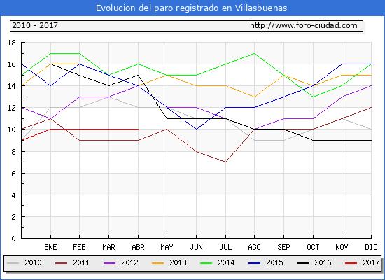 Evolucion  de los datos de parados para el Municipio de Villasbuenas hasta Abril del 2017.