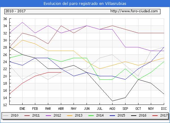 Evolucion  de los datos de parados para el Municipio de Villasrubias hasta Abril del 2017.