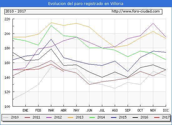 Evolucion  de los datos de parados para el Municipio de Villoria hasta Abril del 2017.