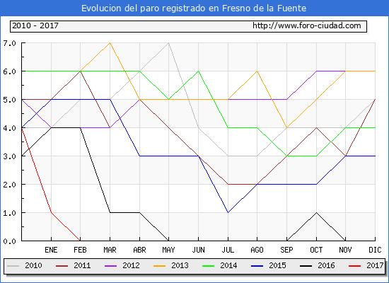 Evolucion  de los datos de parados para el Municipio de Fresno de la Fuente hasta Abril del 2017.