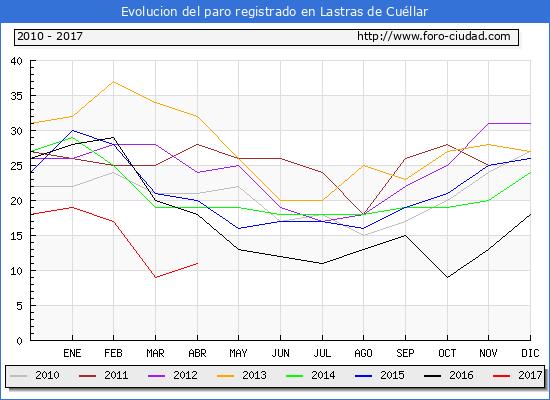 Evolucion  de los datos de parados para el Municipio de Lastras de Cuéllar hasta Abril del 2017.