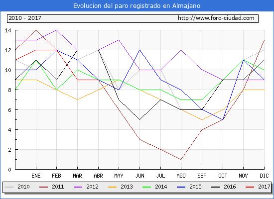 Evolucion  de los datos de parados para el Municipio de Almajano hasta Abril del 2017.