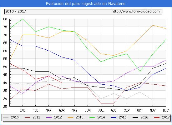 Evolucion  de los datos de parados para el Municipio de Navaleno hasta Abril del 2017.