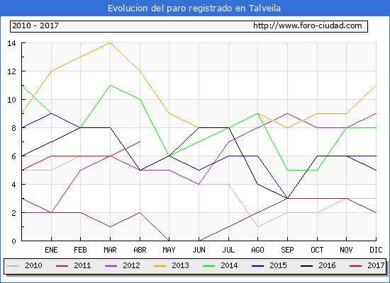 Evolucion  de los datos de parados para el Municipio de Talveila hasta Abril del 2017.