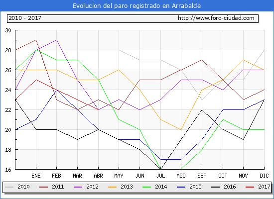 Evolucion  de los datos de parados para el Municipio de Arrabalde hasta Abril del 2017.