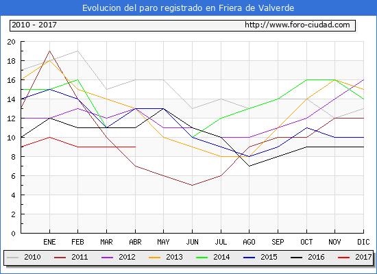 Evolucion  de los datos de parados para el Municipio de Friera de Valverde hasta Abril del 2017.