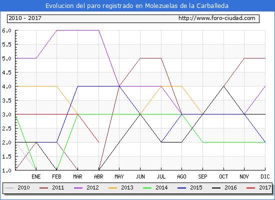 Evolucion  de los datos de parados para el Municipio de Molezuelas de la Carballeda hasta Abril del 2017.