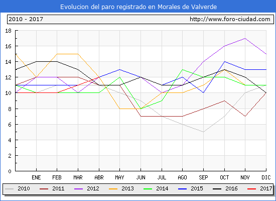 Evolucion  de los datos de parados para el Municipio de Morales de Valverde hasta Abril del 2017.