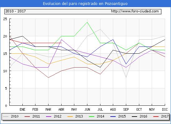 Evolucion  de los datos de parados para el Municipio de Pozoantiguo hasta Abril del 2017.