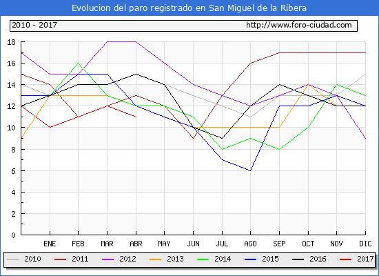 Evolucion  de los datos de parados para el Municipio de San Miguel de la Ribera hasta Abril del 2017.