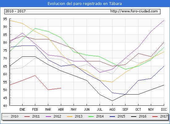 Evolucion  de los datos de parados para el Municipio de Tábara hasta Abril del 2017.