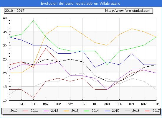 Evolucion  de los datos de parados para el Municipio de Villabrázaro hasta Abril del 2017.