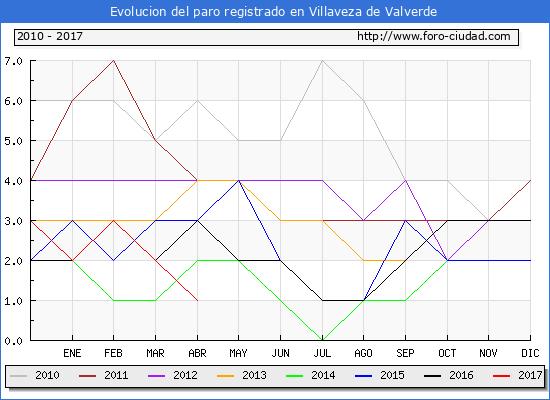 Evolucion  de los datos de parados para el Municipio de Villaveza de Valverde hasta Abril del 2017.