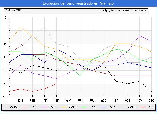 Evolucion  de los datos de parados para el Municipio de Aramaio hasta Abril del 2017.
