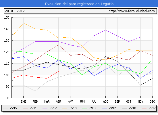 Evolucion  de los datos de parados para el Municipio de Legutio hasta Abril del 2017.