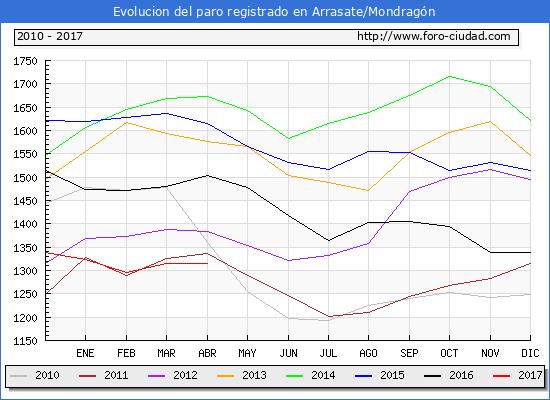 Evolucion  de los datos de parados para el Municipio de Arrasate/Mondragón hasta Abril del 2017.