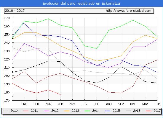 Evolucion  de los datos de parados para el Municipio de Eskoriatza hasta Abril del 2017.