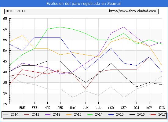 Evolucion  de los datos de parados para el Municipio de Zeanuri hasta Abril del 2017.