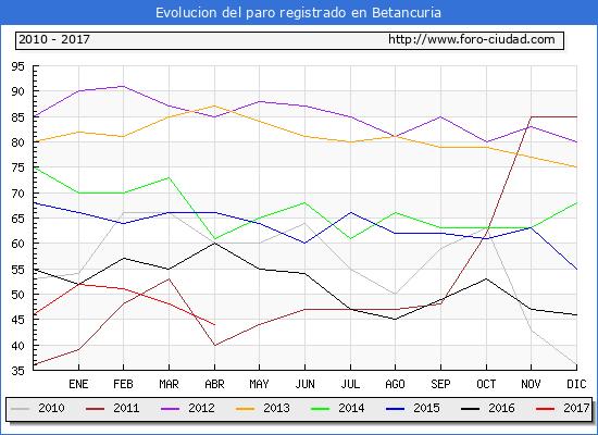 Evolucion  de los datos de parados para el Municipio de Betancuria hasta Abril del 2017.