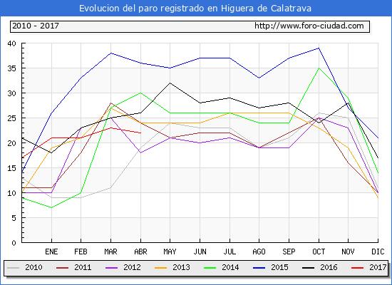 Evolucion  de los datos de parados para el Municipio de Higuera de Calatrava hasta Abril del 2017.