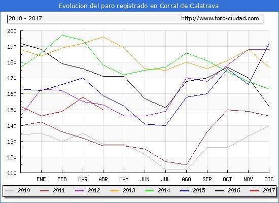 Evolucion  de los datos de parados para el Municipio de Corral de Calatrava hasta Abril del 2017.