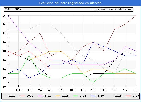 Evolucion  de los datos de parados para el Municipio de Alarcón hasta Abril del 2017.