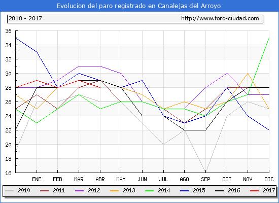 Evolucion  de los datos de parados para el Municipio de Canalejas del Arroyo hasta Abril del 2017.
