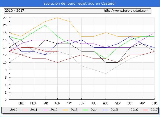 Evolucion  de los datos de parados para el Municipio de Castejón hasta Abril del 2017.